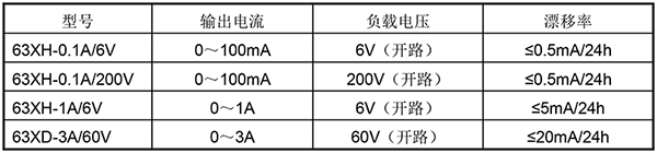 63XD-XX系列直流恒流电源产品型号展示