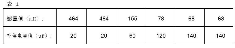 电抗和其对应的补偿电容值